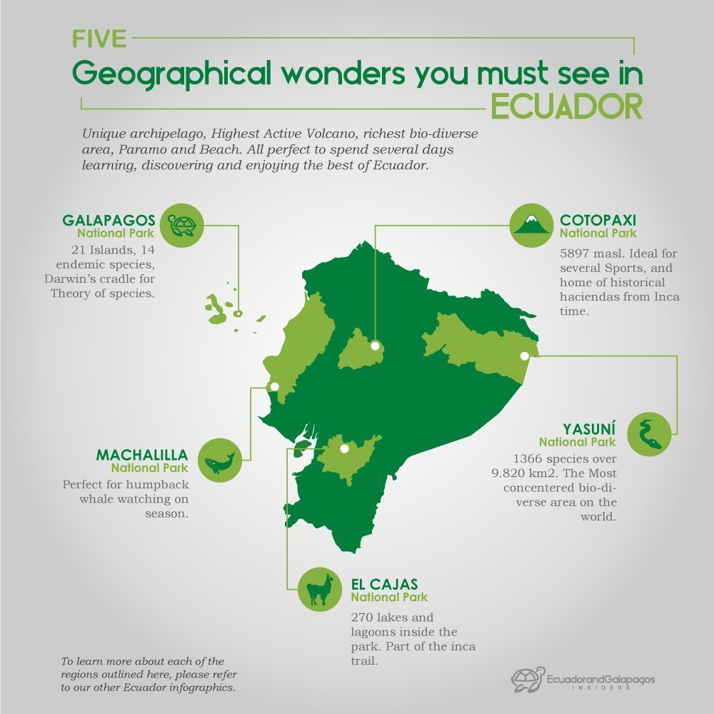 Infographic for the five wonders of Ecuador you must visit